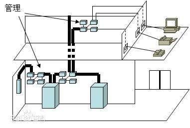 你知道西安网络综合布线有那些特点吗?